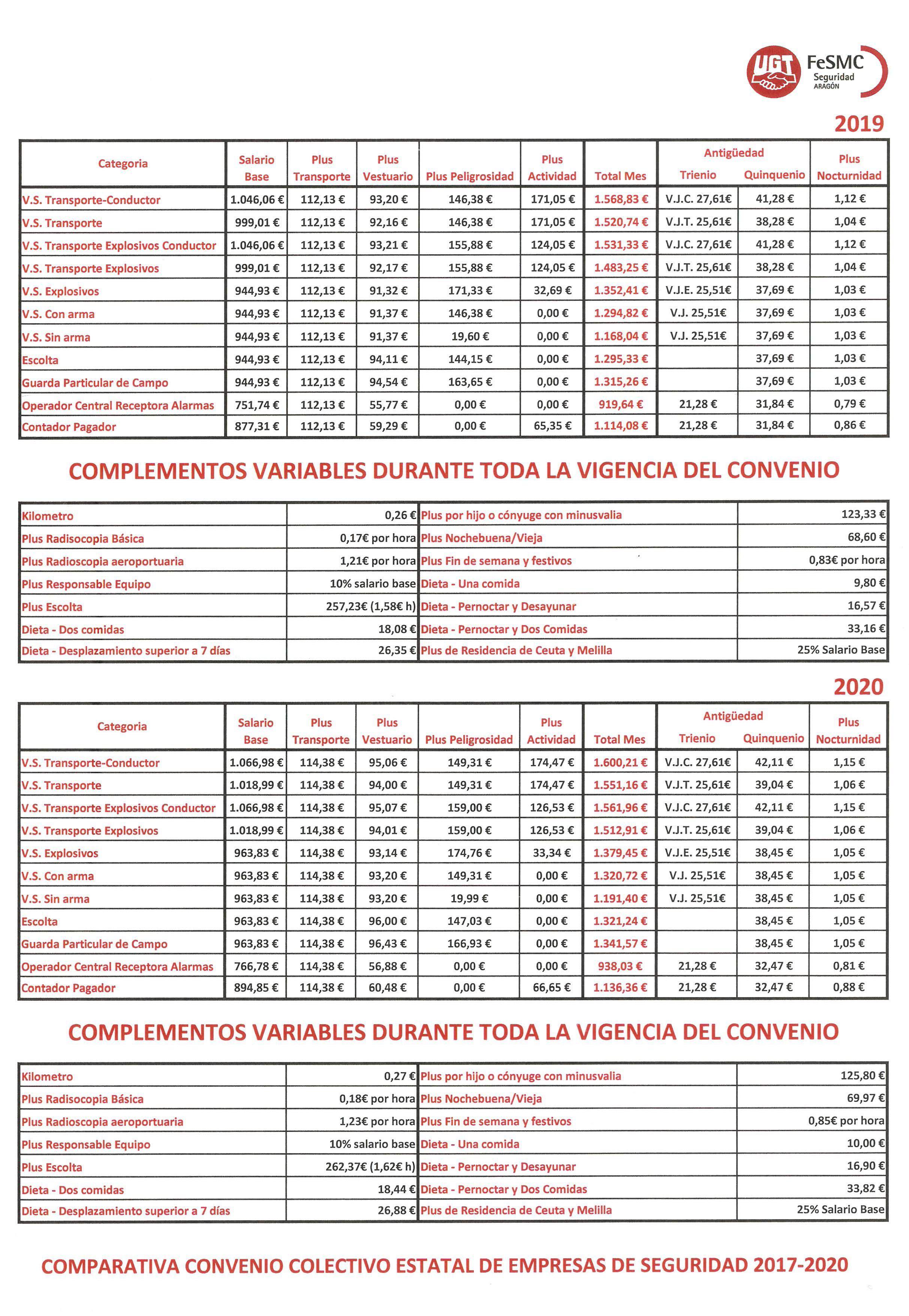 Nuevo convenio vigilantes seguridad 2018 2020 tabla for Fuera de convenio 2018