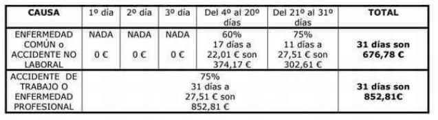 Diferencias economicas de baja laboral VS