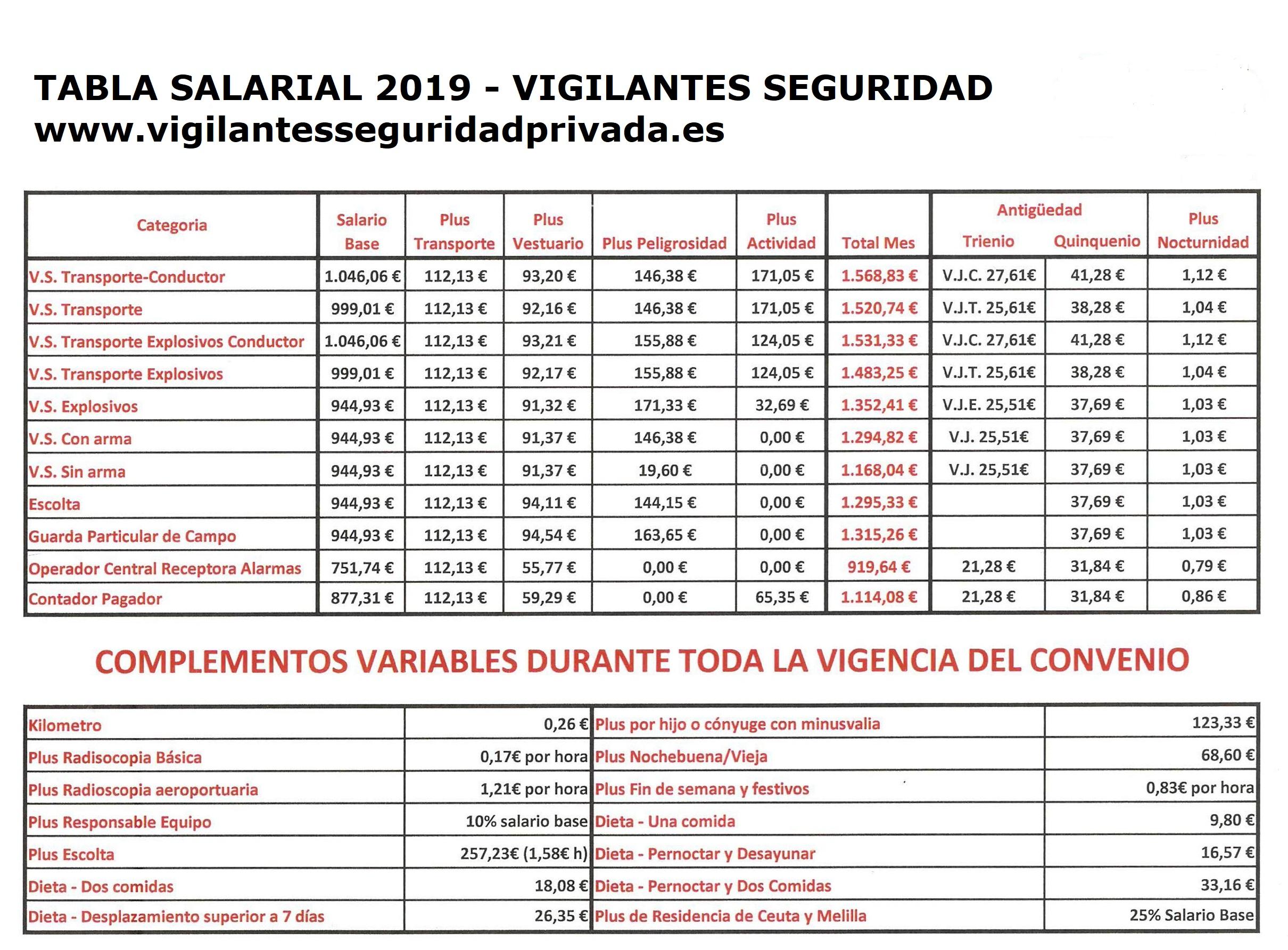 tabla salarial 2019 para vigilantes de seguridad